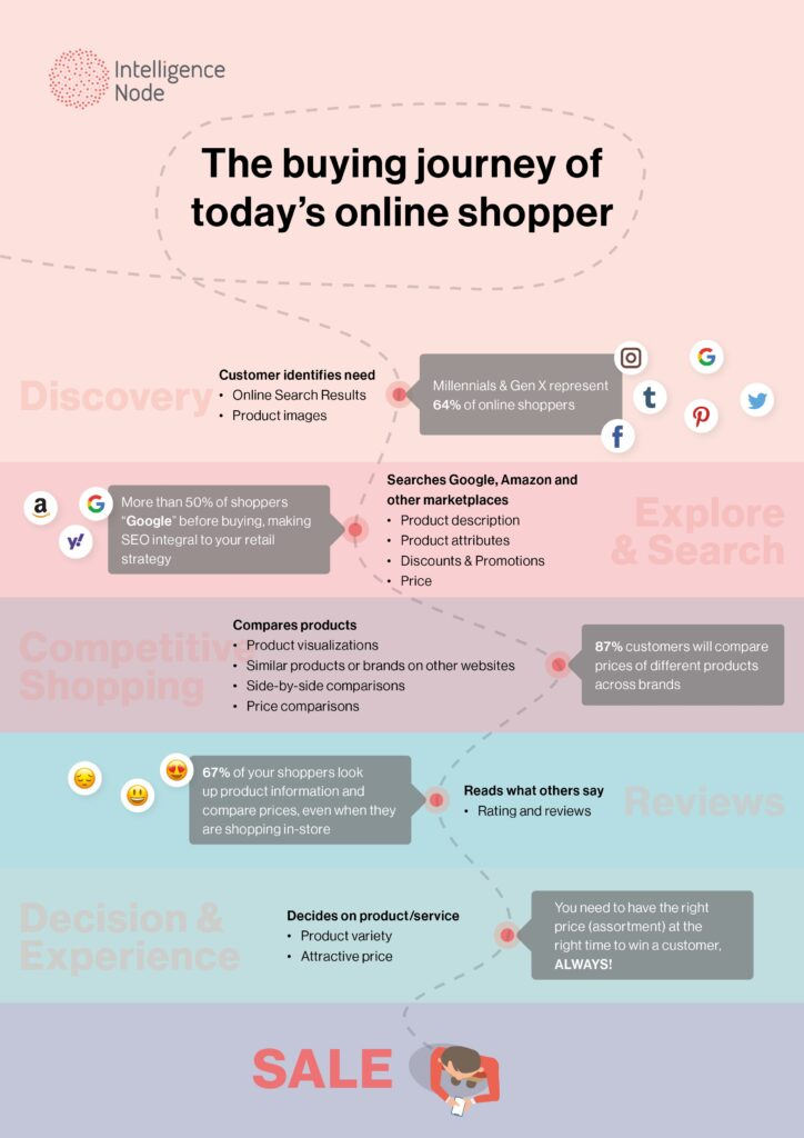 Infographic - Buyers Journey